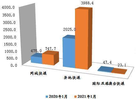 1月份黑龙江全省收寄快递4759万件 同比增长超过8成