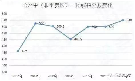 哈尔滨市省重点高中公布分数线录取附两年对对生命高中生图片