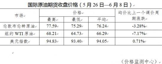 年内油价变动一览:7 涨 3 跌 1 搁浅