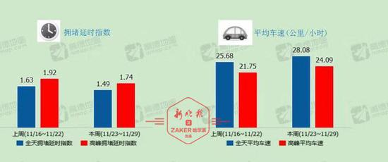"""哈尔滨市通勤高峰车速连续两周""""提速""""超10%"""