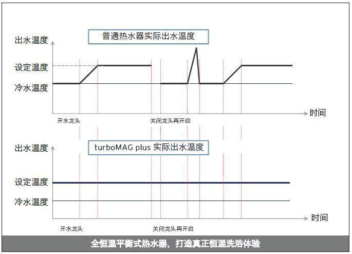 """""""匠心产品""""威能燃气热水器荣获中国家电行业的""""磐石""""奖"""