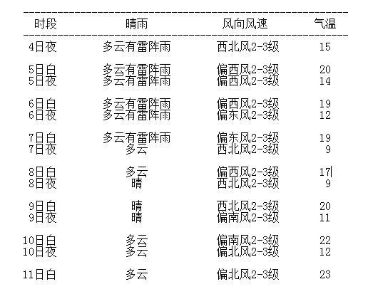 哈尔滨市区7日天气预报 哈尔滨市气象台9月4日16时发布