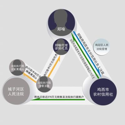 京华时报制图杨立场