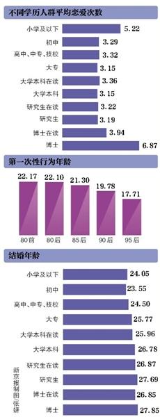 中国人婚恋调查