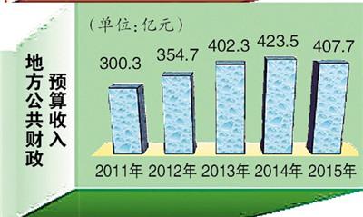 财政收入_地方财政预算收入