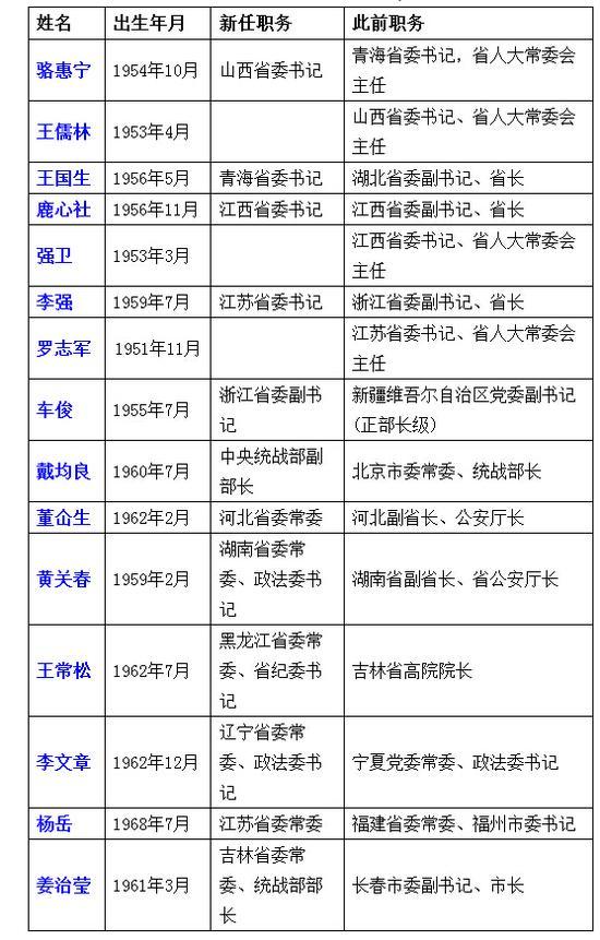 资料来源:中国经济网地方党政领导人物库