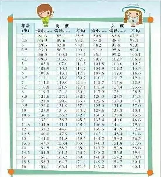 骨龄身高对照表