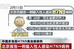 中国多地现H7N9禽流感病例:北京报告一例输入性人感染H7N9病例