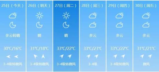 33℃!哈尔滨中考期间持续高温 防暑降温别疏忽