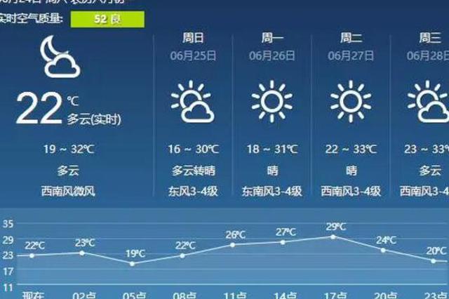 中考期间哈市降雨偏少温度走高 考生要做好防暑