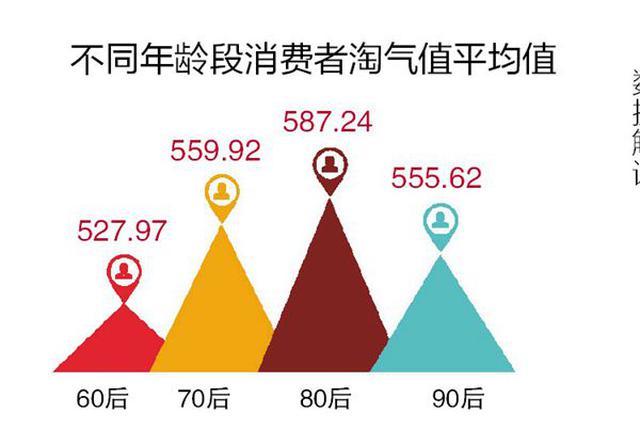 冰城剁手党上半年没买过大庆伊春 省内大庆最能买