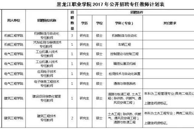 黑龙江职业学院招聘专任教师39人 辅导员22人