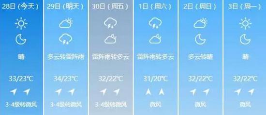 哈尔滨天气