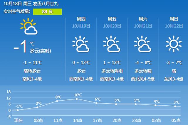 今起三天冰城最低温都零上 21日起又有冷空气来袭