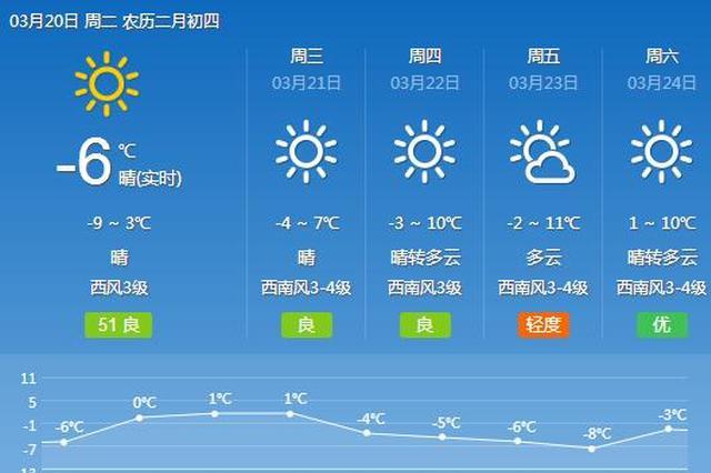 """哈尔滨本周末气温""""飙升"""" 晴多雨少天气转好"""
