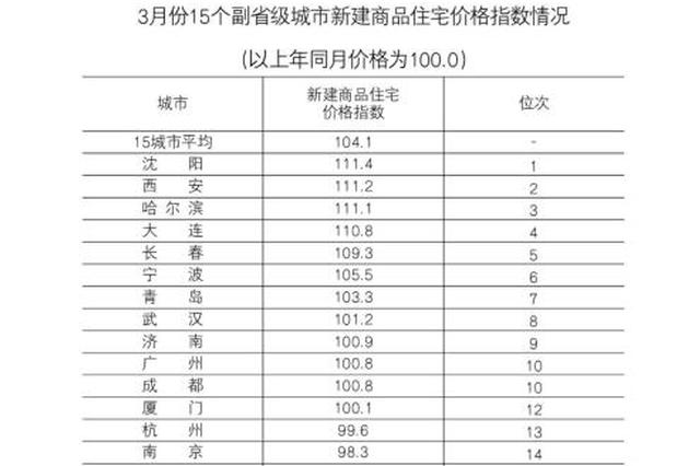 3月份哈尔滨市新建商品住宅价格同比上涨11.1%