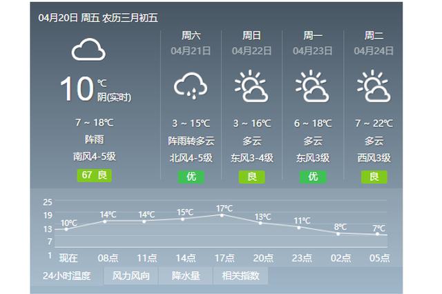 """冰城天气""""戏很多"""" 今有阵雨明最低温将降至3℃"""