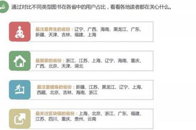 重养生爱健身 数据表明黑龙江人更偏爱读纸质书