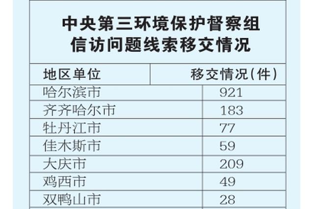 中央第三环保督察组向黑龙江移交1874件信访问题线索