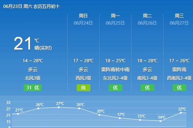 中考期间冰城多阵雨温度总体适宜 最高温25℃-28℃