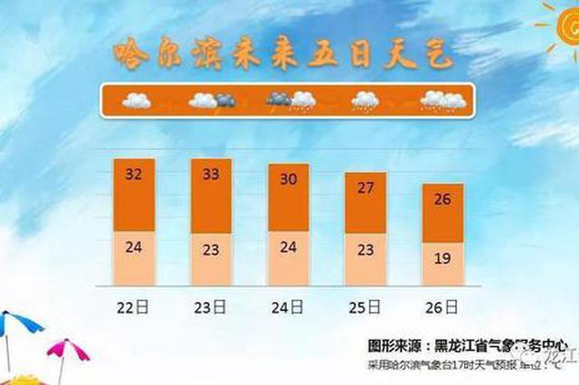 黑龙江的降雨今天终于短暂休息了!不过33℃高温登场