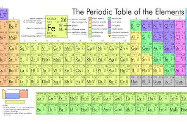 """上元素周期表得举手表决?四种新元素""""上表""""引争议"""