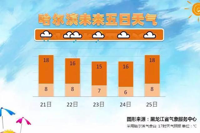 今起黑龙江省大降温 直降10℃赶紧把秋裤翻出来吧