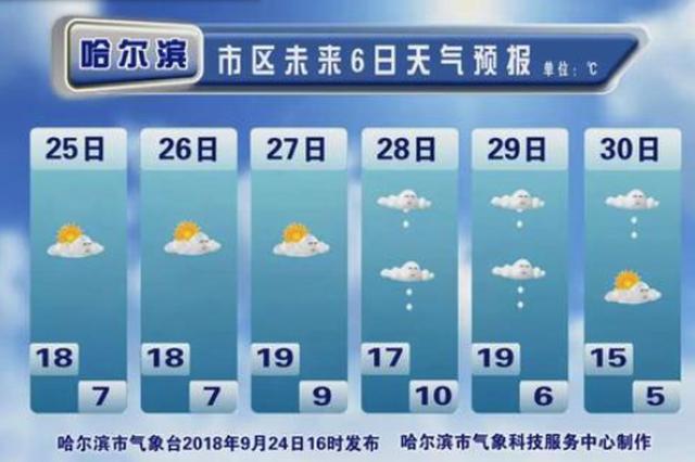 秋裤穿起来 哈尔滨近日最低气温5℃雨还要连下三天