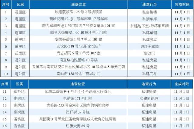 哈爾濱市20處違法建設曝光 各區政府依法監督整改