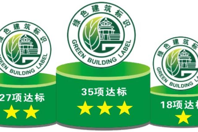 今年起哈尔滨市新建民用房全面执行绿标