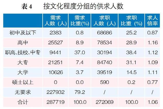 哈尔滨市2018年劳动力市场供求状况分析报告出炉