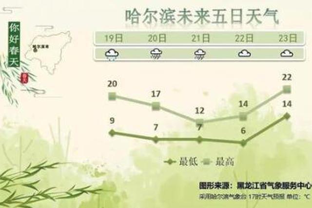 强降水+冰雹+雷暴大风 黑龙江大部最高气温下降6—8℃