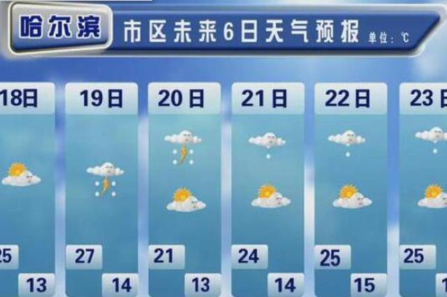 雷阵雨+降温+7阵风 哈尔滨迎来凉夏暴击 27℃秒变21℃