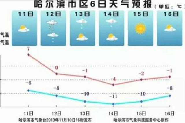 """""""雨雪降温大风套餐""""已发货 黑龙江最低温已降至-25"""
