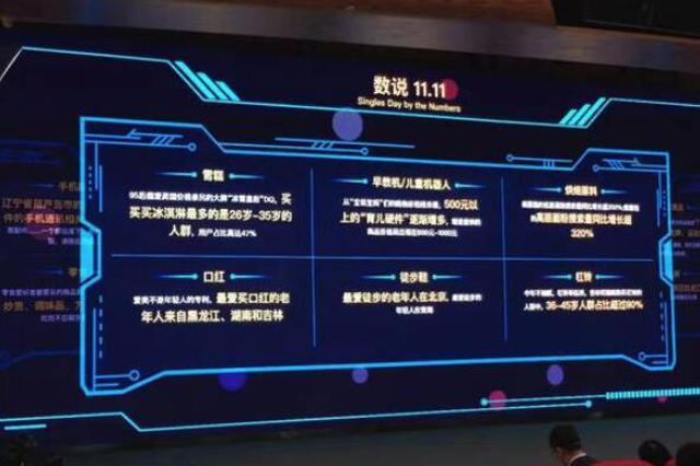 """黑龙江人挺能买 """"双11""""累计下单金额涨幅全国TOP10"""
