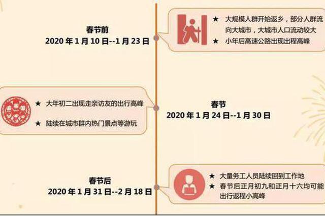 """春运""""大数据"""":哈尔滨入选春节出游最火城市TOP10"""