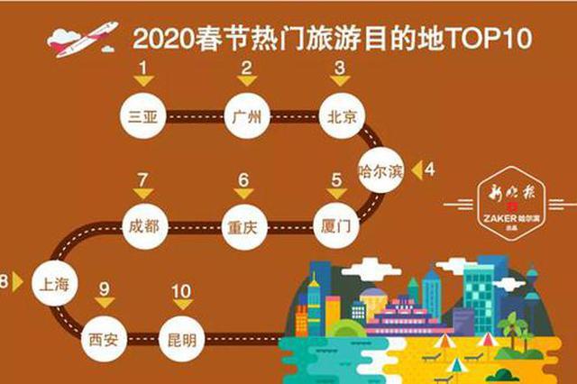 2020春节热门旅游目的地出炉 哈尔滨第四
