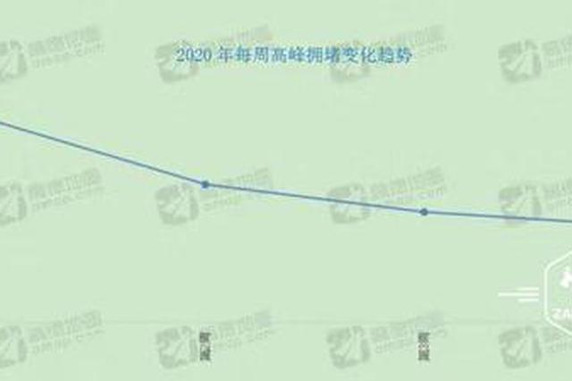 """冰城交通顺畅程度已""""连涨三周"""""""