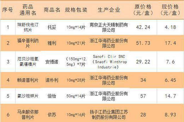 黑龍江人注意 這些藥最高降幅達90% 有您常用的嗎?