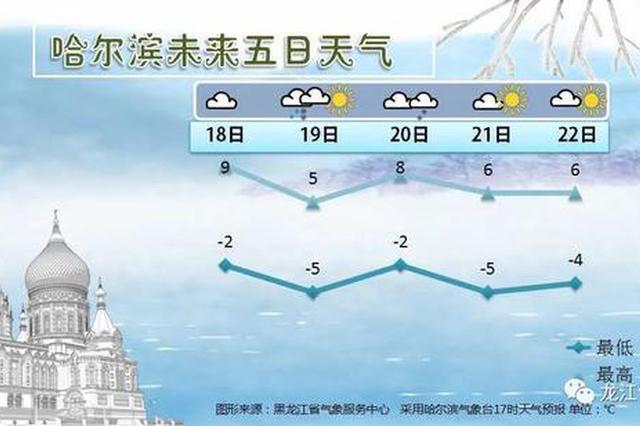 未來幾天黑龍江省又要迎來雨雪大風降溫天氣