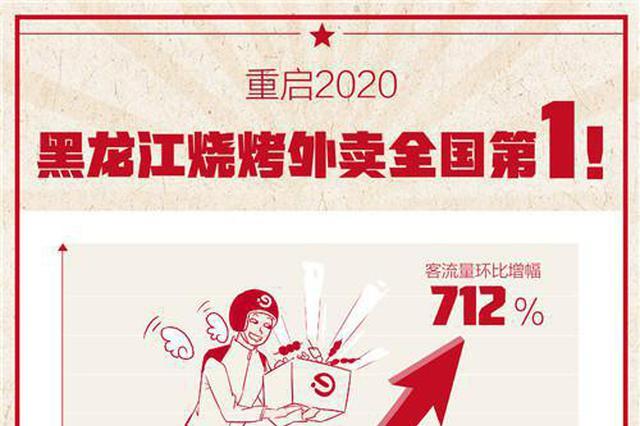 复工后你知道黑龙江人有多爱烤串吗?销量全国第一