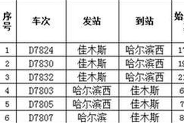 最低5.5折 4月10日起31列动车组票价打折优惠