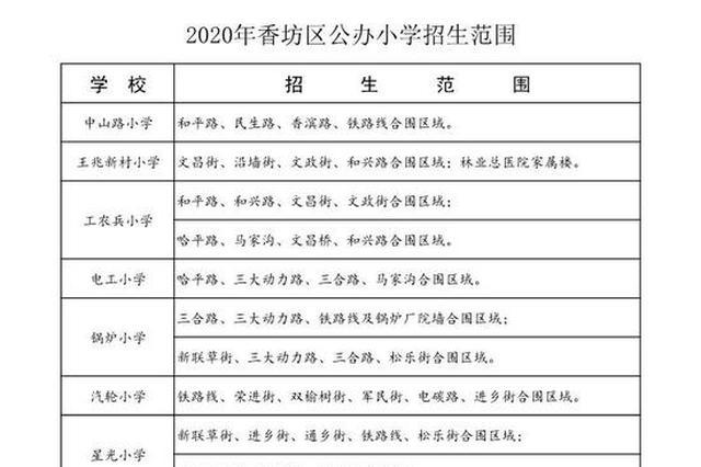 最新发布!香坊区划定2020年学区和小升初对口学校
