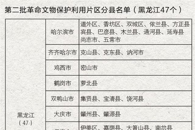 黑龙江47个区县(市)入选第二批革命文物保护利用片区