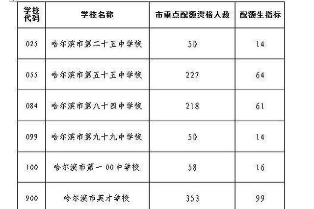 268人!哈尔滨市162中学在平房区配额生指标数公布