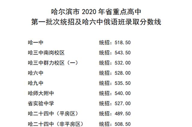哈尔滨市2020年省重点高中第一批次统招及哈六中俄语班录取分