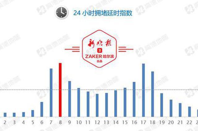 哈尔滨市第三季度交通大数据来了 上下班这些街路最堵