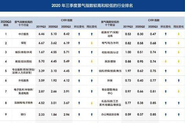 哈尔滨招聘岗位较第一季度翻倍 这十个职业最好找工作