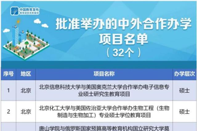 教育部新批准32个中外合作办学项目 黑龙江有1个