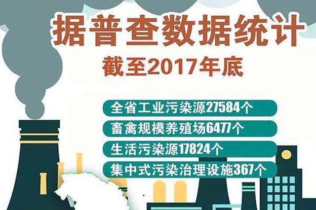 黑龙江完成第二次全国污染源普查 这将是今后环保重点